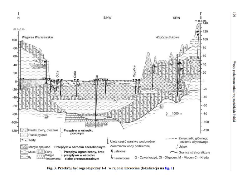 przekrój hydrogeologiczny szczecina